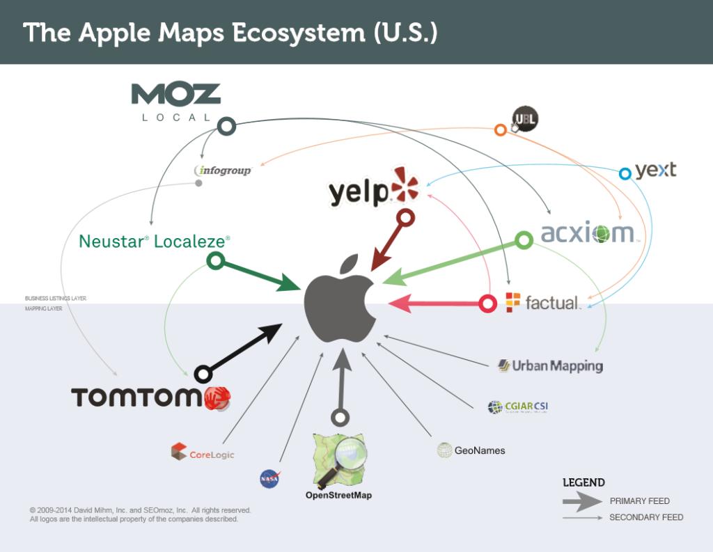 apple-maps-ecosystem