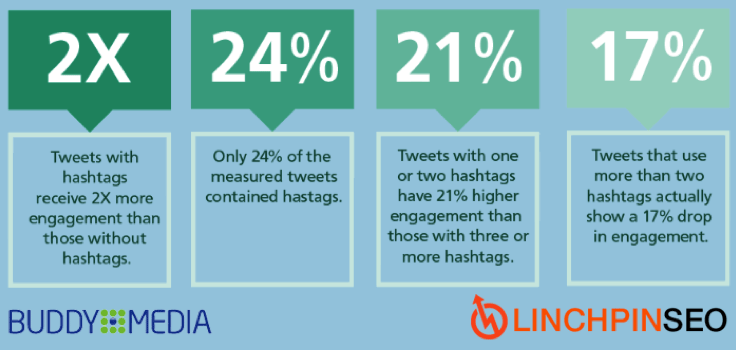 hashtags-on-twitter