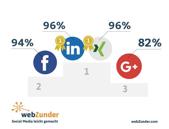 Top Social Media Networks for Agencies