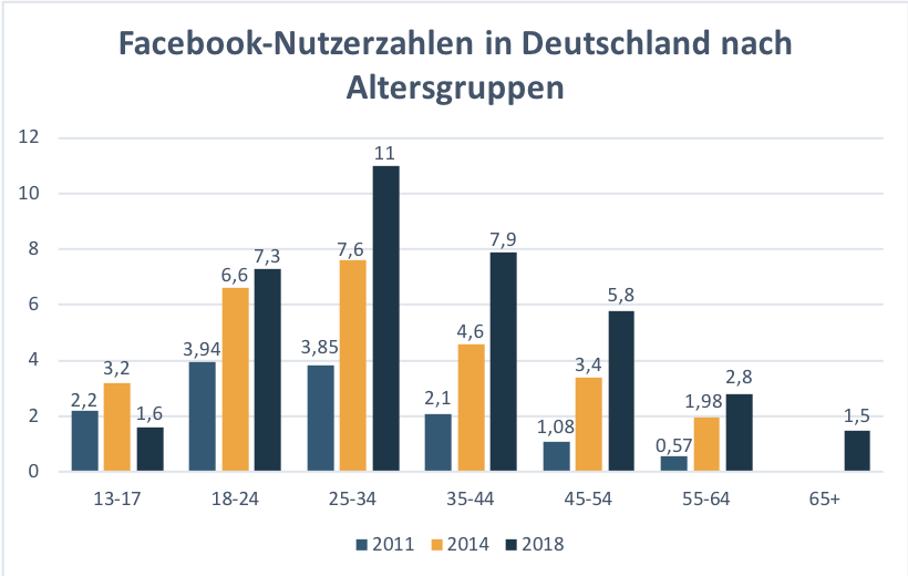 Facebooknutzer nach Altersgruppen 2011-2018